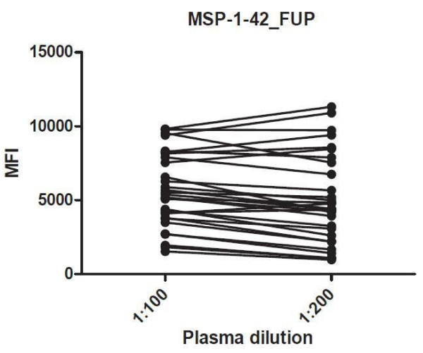 http://static-content.springer.com/image/art%3A10.1186%2F1475-2875-11-427/MediaObjects/12936_2012_2609_Fig4_HTML.jpg