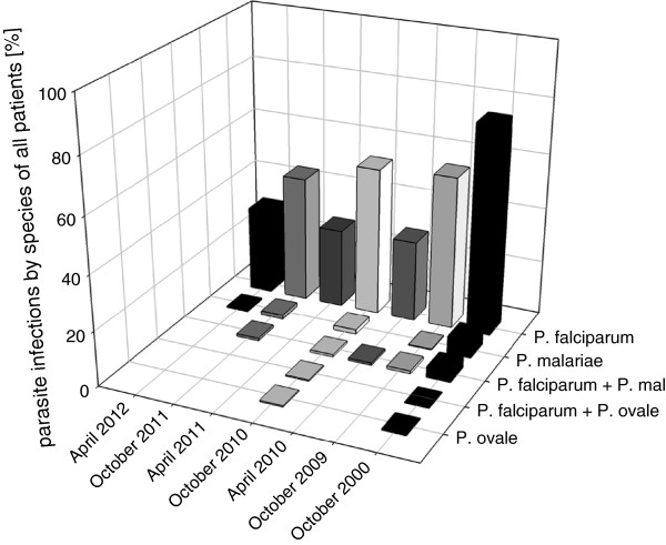 http://static-content.springer.com/image/art%3A10.1186%2F1475-2875-12-27/MediaObjects/12936_2012_2732_Fig2_HTML.jpg