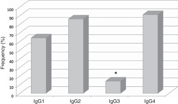 http://static-content.springer.com/image/art%3A10.1186%2F1475-2875-12-326/MediaObjects/12936_2013_2958_Fig13_HTML.jpg