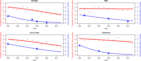 http://static-content.springer.com/image/art%3A10.1186%2F1475-2875-12-35/MediaObjects/12936_2012_2660_Fig4_HTML.jpg