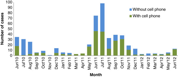 http://static-content.springer.com/image/art%3A10.1186%2F1475-2875-12-48/MediaObjects/12936_2012_2666_Fig2_HTML.jpg