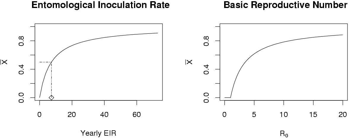 http://static-content.springer.com/image/art%3A10.1186%2F1475-2875-3-13/MediaObjects/12936_2004_Article_79_Fig2_HTML.jpg
