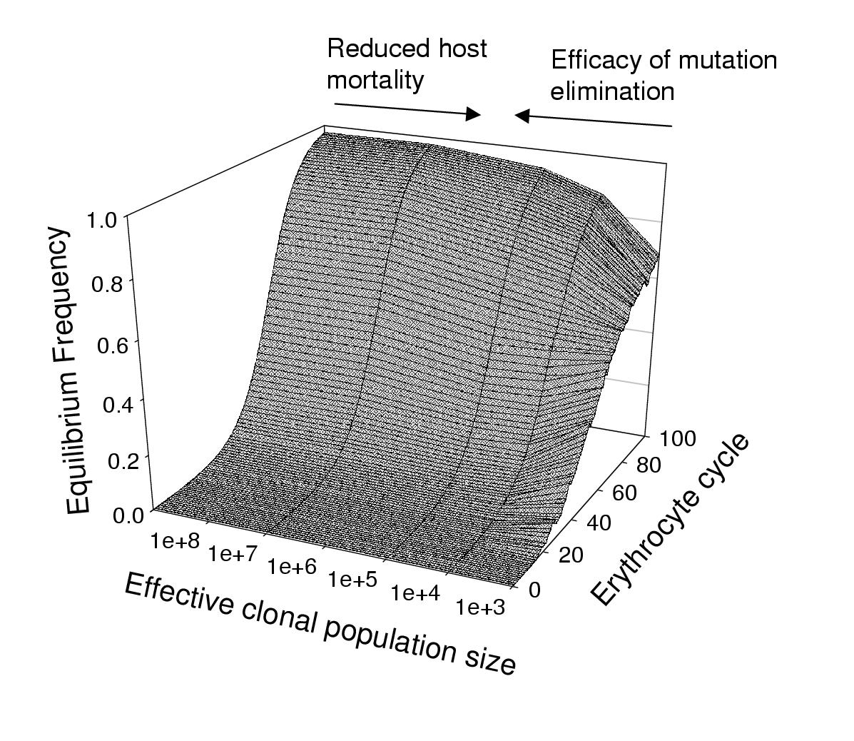 http://static-content.springer.com/image/art%3A10.1186%2F1475-2875-3-2/MediaObjects/12936_2003_Article_68_Fig1_HTML.jpg