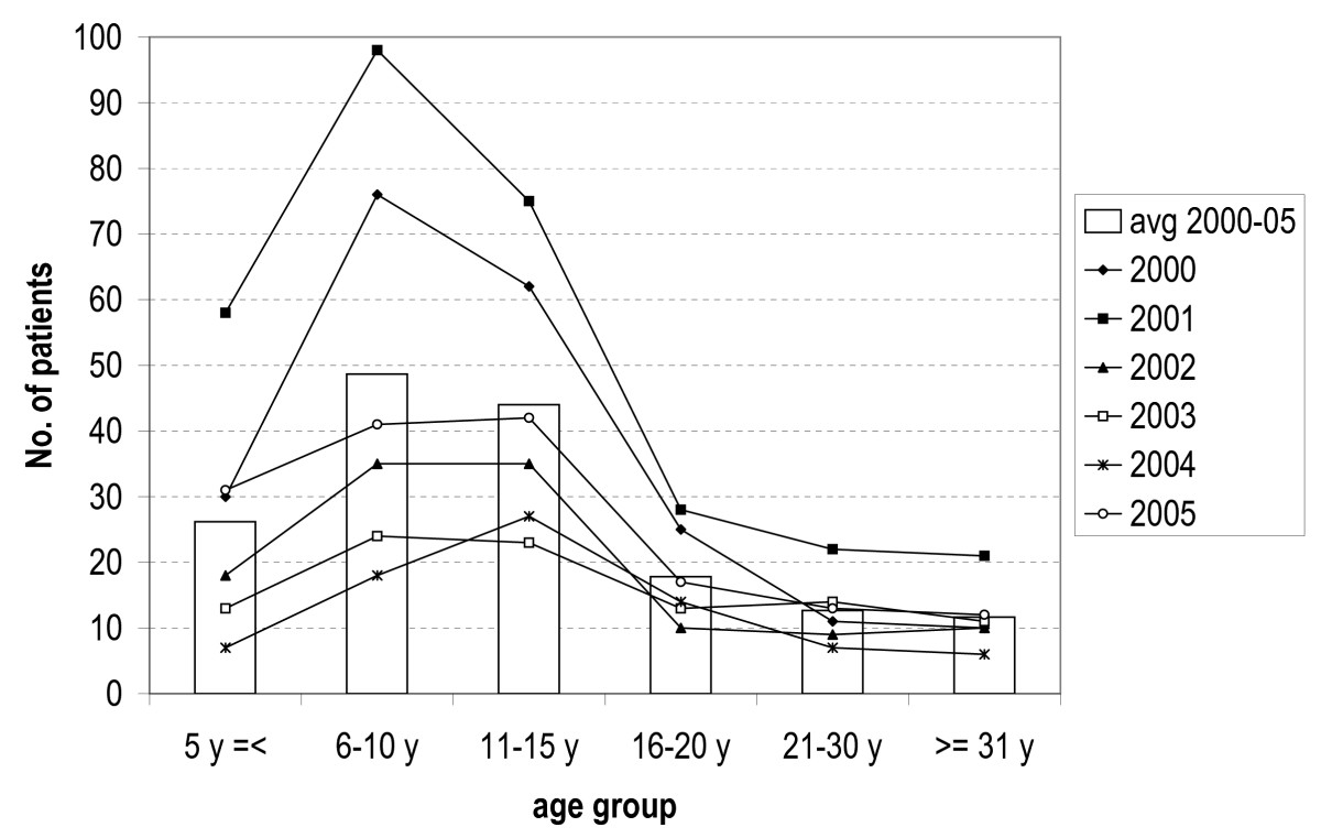 http://static-content.springer.com/image/art%3A10.1186%2F1475-2875-6-150/MediaObjects/12936_2007_Article_455_Fig1_HTML.jpg
