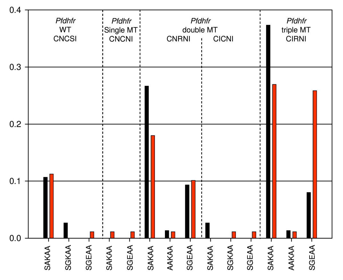 http://static-content.springer.com/image/art%3A10.1186%2F1475-2875-7-115/MediaObjects/12936_2008_Article_590_Fig2_HTML.jpg