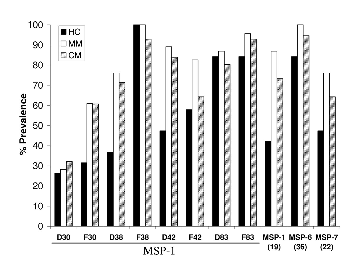 http://static-content.springer.com/image/art%3A10.1186%2F1475-2875-7-121/MediaObjects/12936_2008_Article_596_Fig2_HTML.jpg