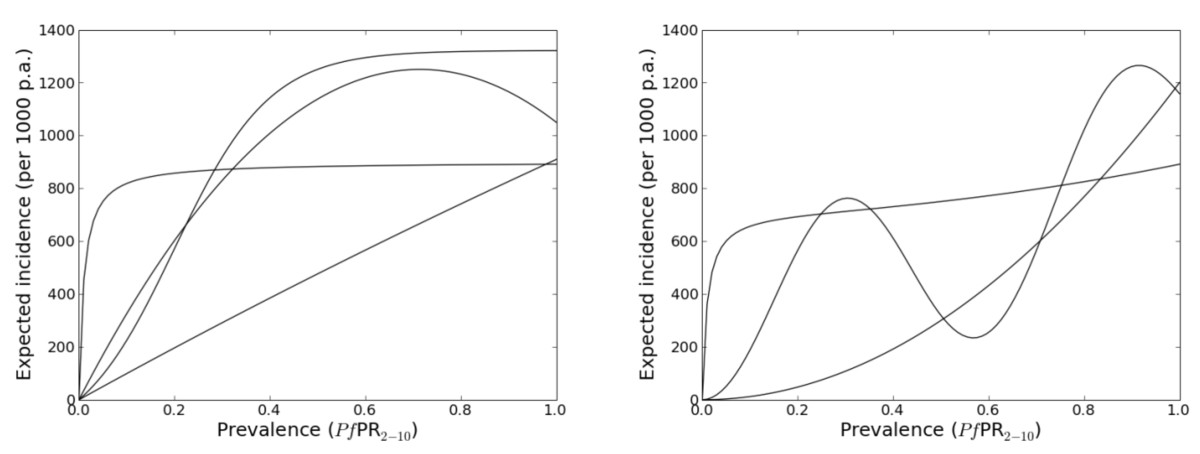 http://static-content.springer.com/image/art%3A10.1186%2F1475-2875-8-186/MediaObjects/12936_2009_Article_934_Fig4_HTML.jpg