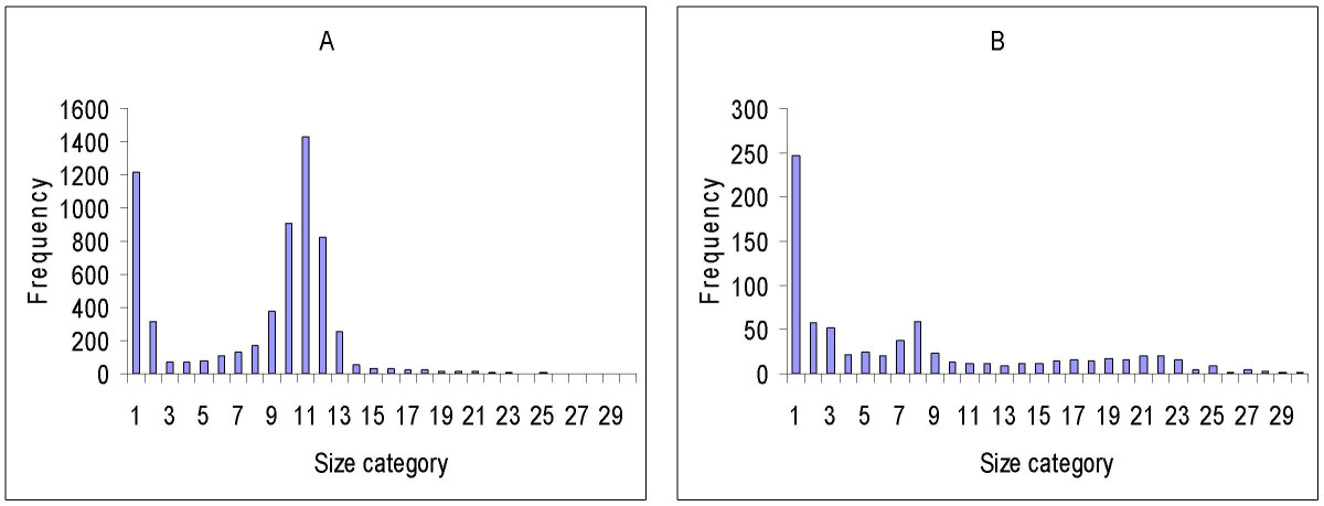 http://static-content.springer.com/image/art%3A10.1186%2F1475-2875-8-218/MediaObjects/12936_2009_Article_966_Fig1_HTML.jpg
