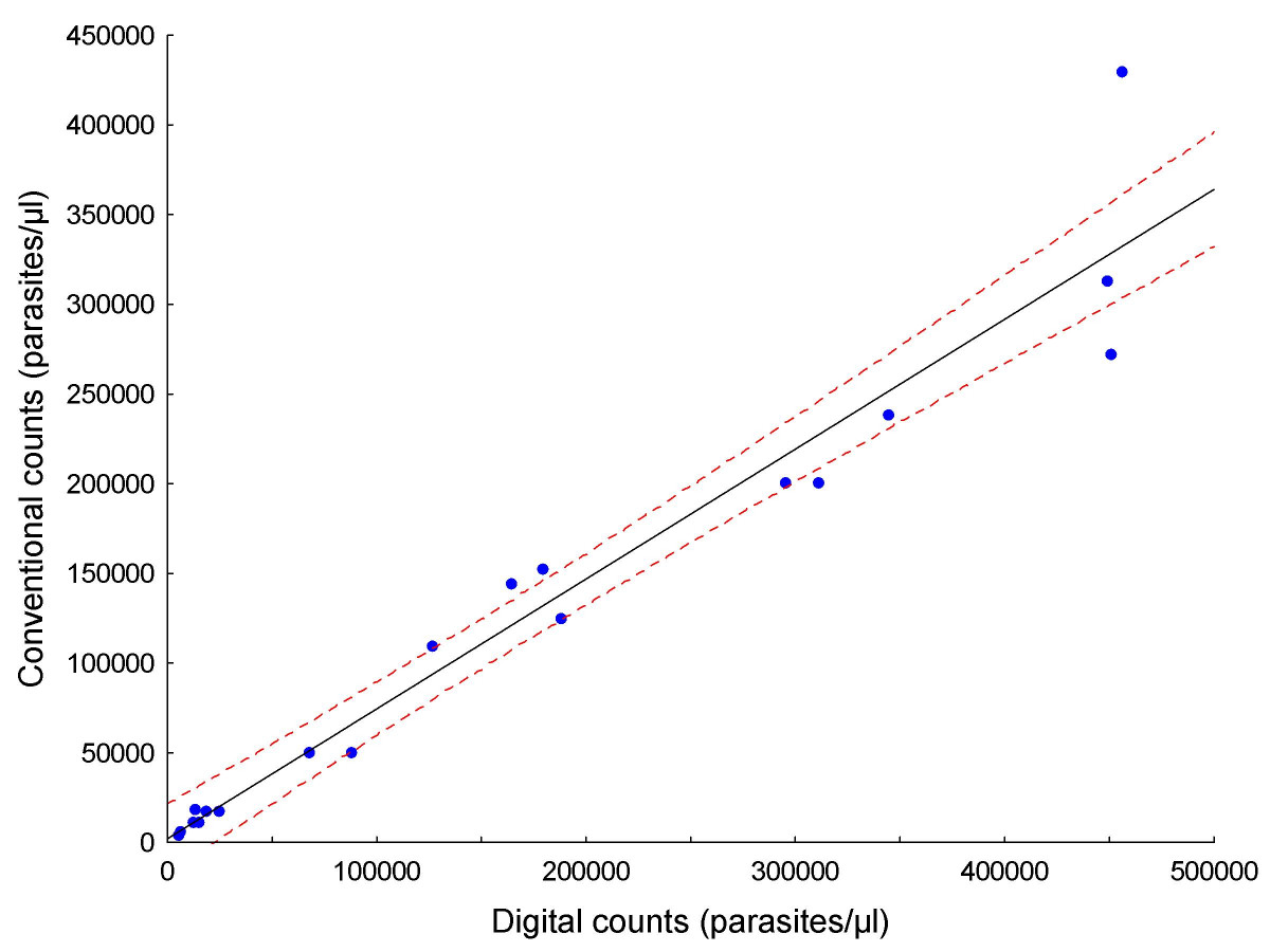 http://static-content.springer.com/image/art%3A10.1186%2F1475-2875-8-218/MediaObjects/12936_2009_Article_966_Fig7_HTML.jpg