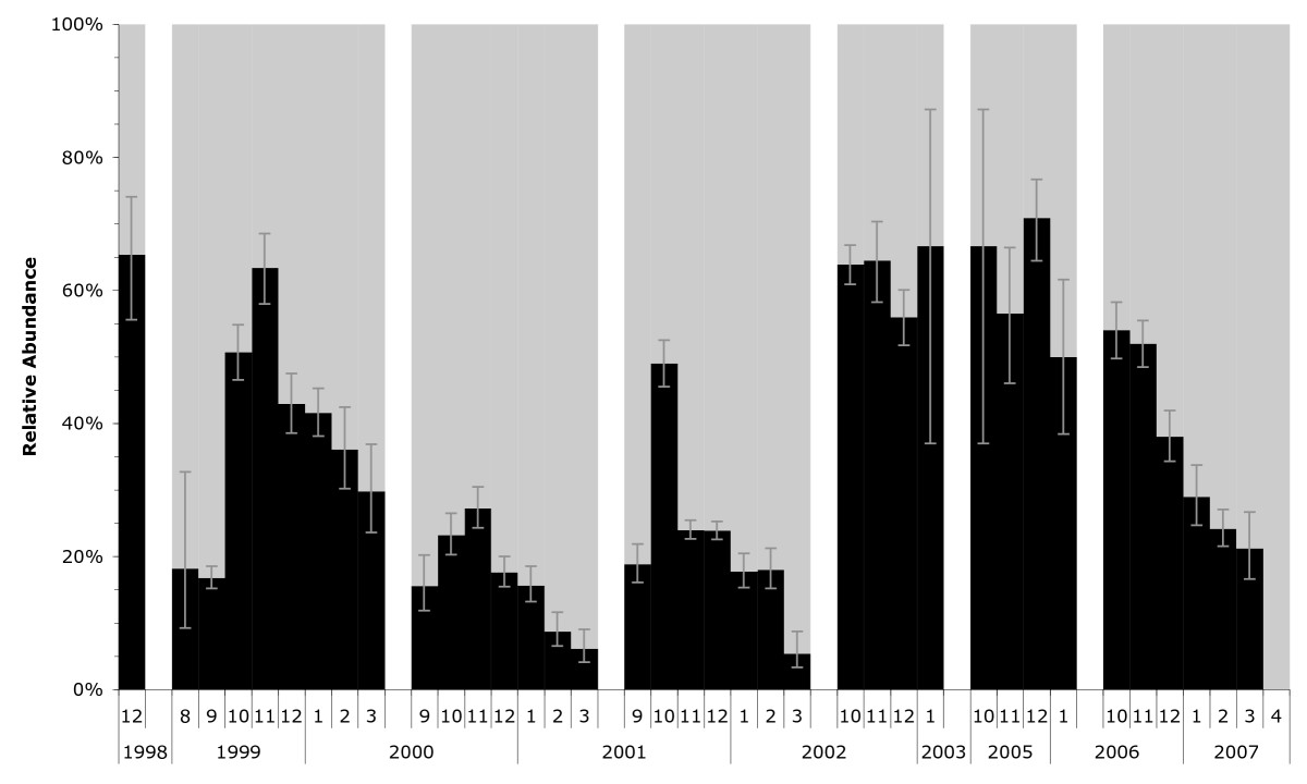 http://static-content.springer.com/image/art%3A10.1186%2F1475-2875-8-239/MediaObjects/12936_2009_Article_987_Fig1_HTML.jpg
