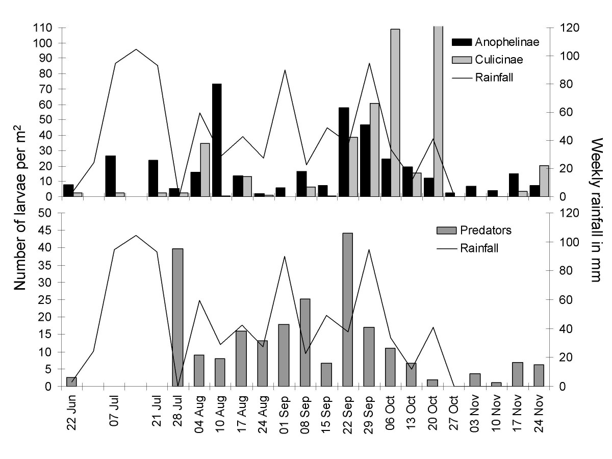 http://static-content.springer.com/image/art%3A10.1186%2F1475-2875-8-62/MediaObjects/12936_2009_Article_811_Fig3_HTML.jpg