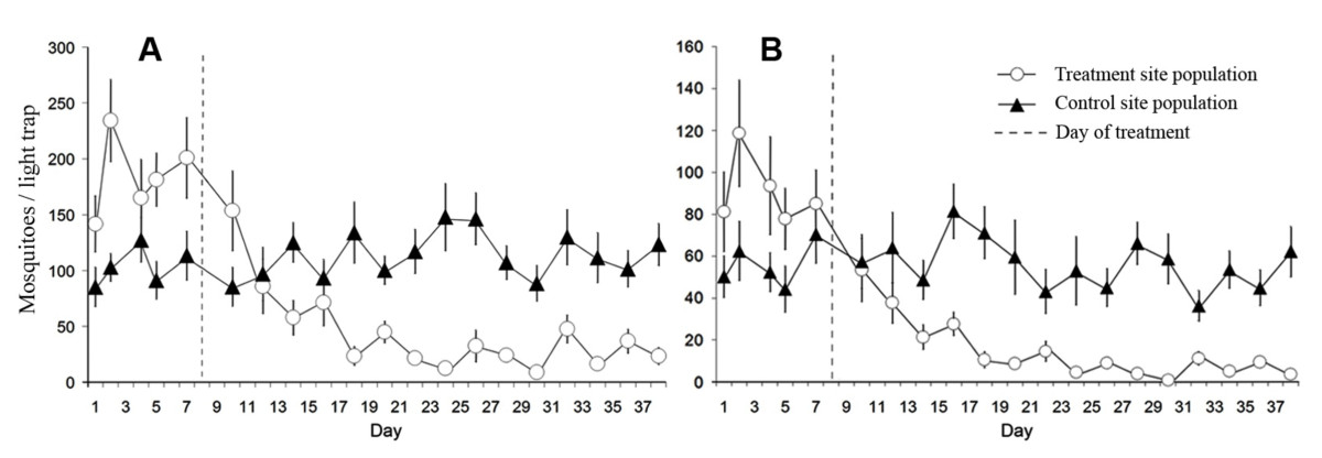 http://static-content.springer.com/image/art%3A10.1186%2F1475-2875-9-210/MediaObjects/12936_2010_Article_1291_Fig1_HTML.jpg