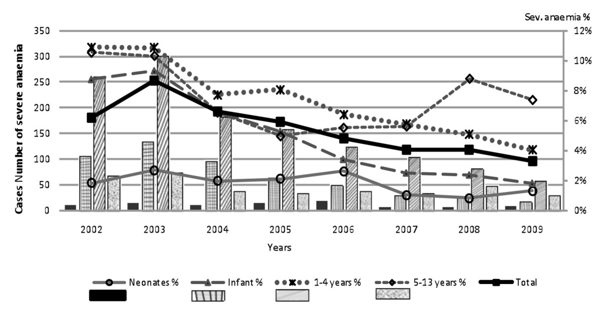 http://static-content.springer.com/image/art%3A10.1186%2F1475-2875-9-307/MediaObjects/12936_2010_Article_1389_Fig2_HTML.jpg