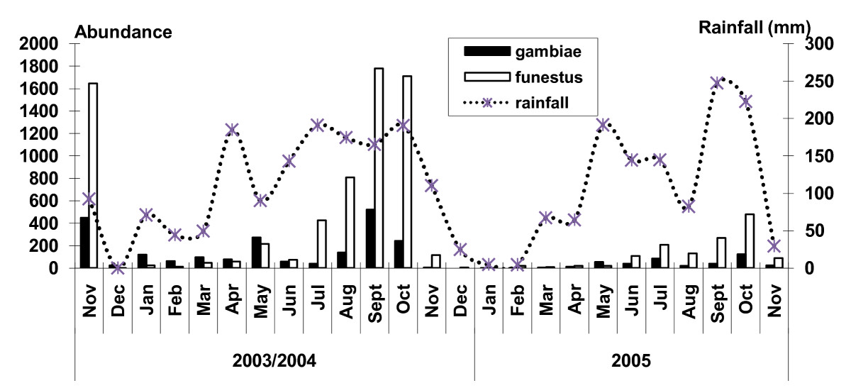 http://static-content.springer.com/image/art%3A10.1186%2F1475-2875-9-314/MediaObjects/12936_2010_Article_1396_Fig2_HTML.jpg