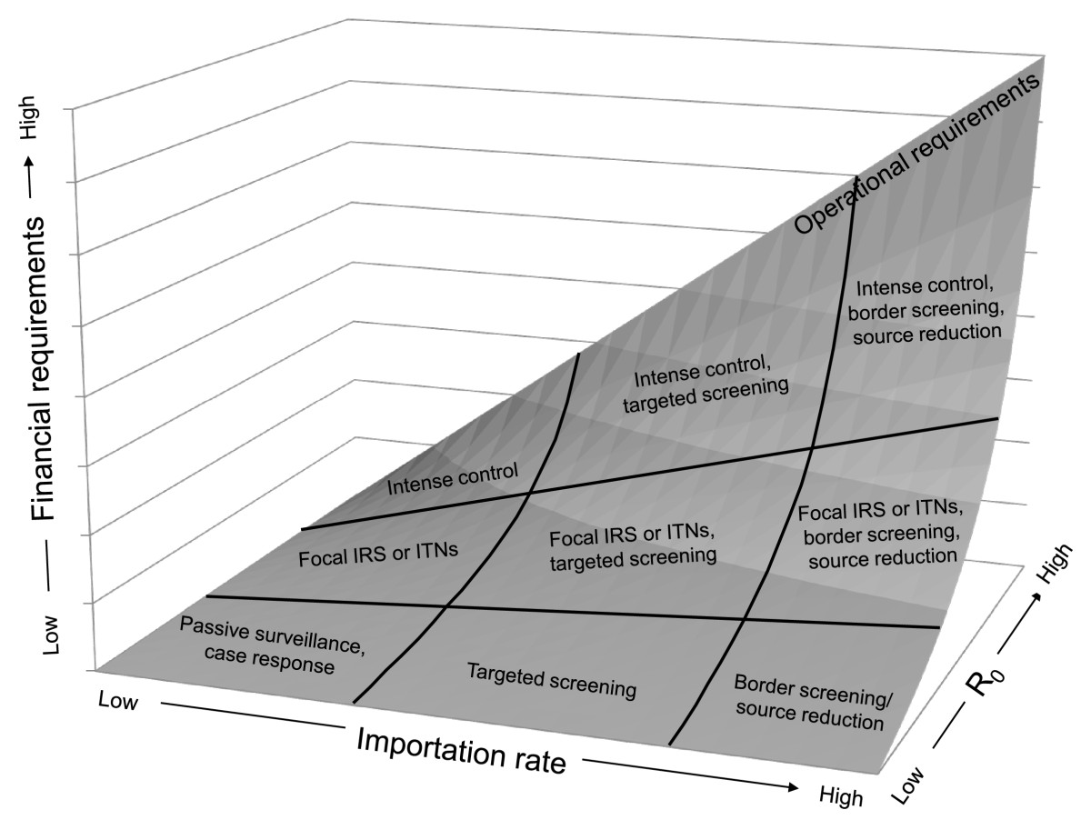 http://static-content.springer.com/image/art%3A10.1186%2F1475-2875-9-322/MediaObjects/12936_2010_Article_1404_Fig2_HTML.jpg