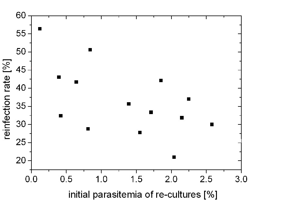 http://static-content.springer.com/image/art%3A10.1186%2F1475-2875-9-38/MediaObjects/12936_2009_Article_1119_Fig4_HTML.jpg