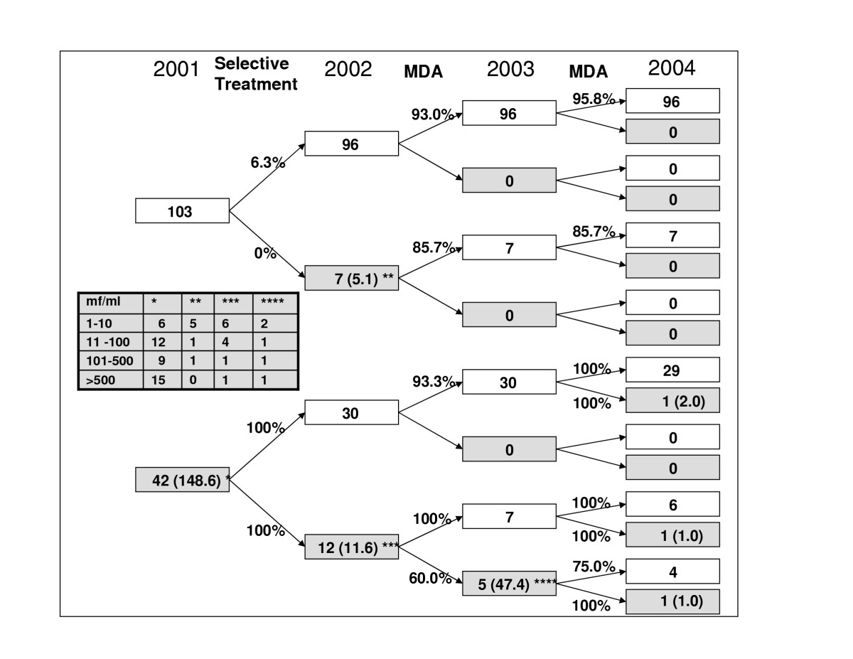 http://static-content.springer.com/image/art%3A10.1186%2F1475-2883-4-5/MediaObjects/13564_2004_Article_42_Fig2_HTML.jpg