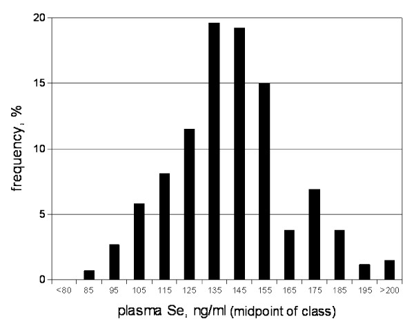 http://static-content.springer.com/image/art%3A10.1186%2F1475-2891-10-75/MediaObjects/12937_2011_398_Fig2_HTML.jpg