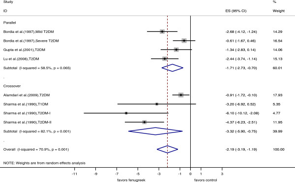 http://static-content.springer.com/image/art%3A10.1186%2F1475-2891-13-7/MediaObjects/12937_2013_748_Fig3_HTML.jpg