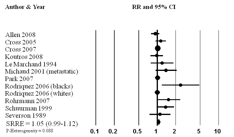 http://static-content.springer.com/image/art%3A10.1186%2F1475-2891-9-50/MediaObjects/12937_2009_Article_306_Fig2_HTML.jpg