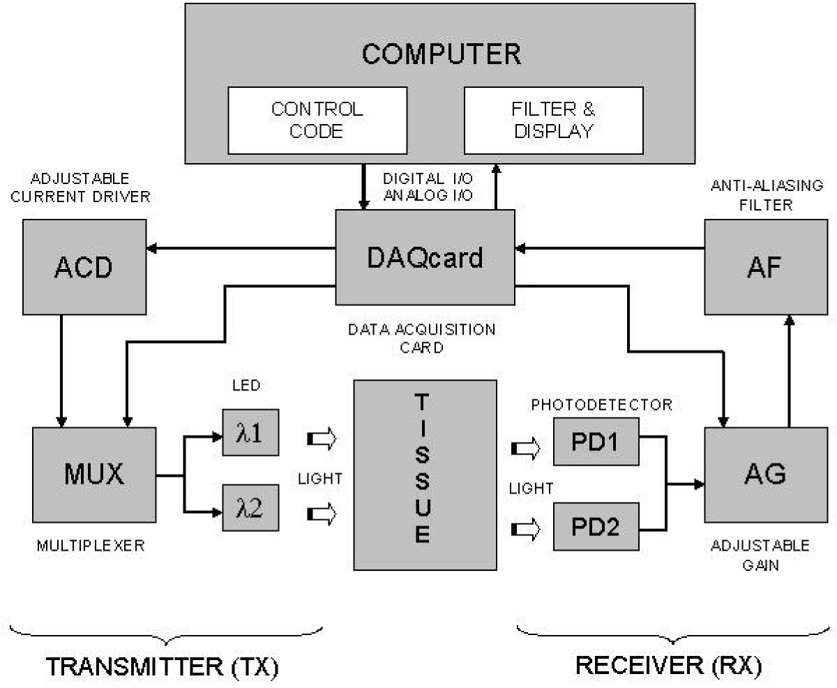 http://static-content.springer.com/image/art%3A10.1186%2F1475-925X-4-29/MediaObjects/12938_2005_Article_101_Fig3_HTML.jpg