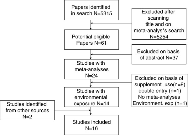 http://static-content.springer.com/image/art%3A10.1186%2F1476-069X-12-6/MediaObjects/12940_2012_616_Fig1_HTML.jpg