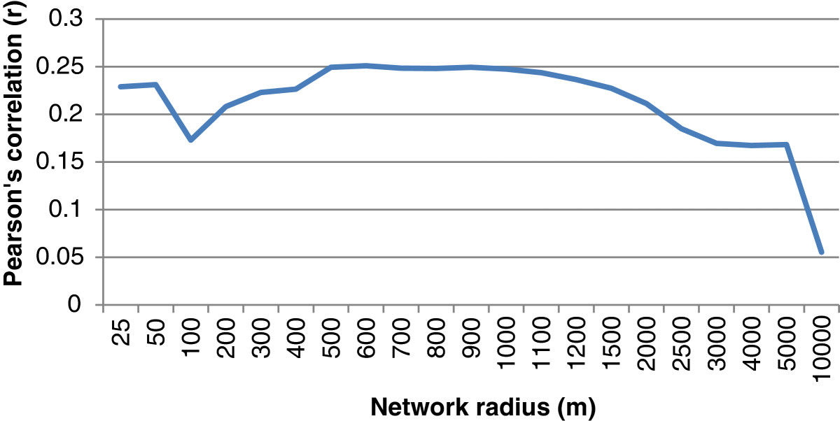 http://static-content.springer.com/image/art%3A10.1186%2F1476-072X-13-11/MediaObjects/12942_2013_Article_581_Fig7_HTML.jpg