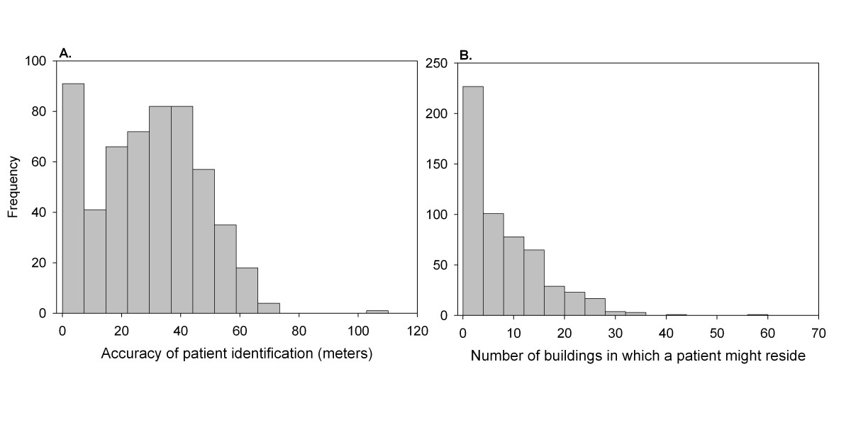 http://static-content.springer.com/image/art%3A10.1186%2F1476-072X-5-56/MediaObjects/12942_2006_Article_133_Fig2_HTML.jpg