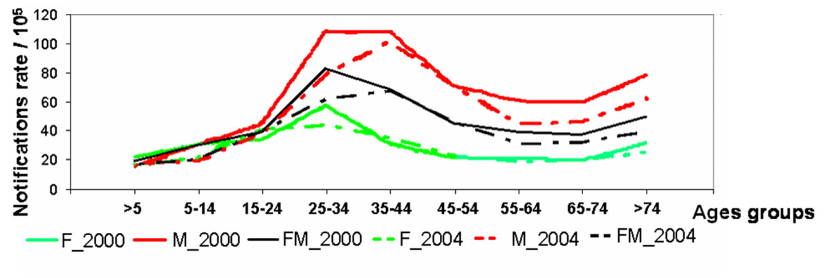 http://static-content.springer.com/image/art%3A10.1186%2F1476-072X-6-30/MediaObjects/12942_2007_Article_168_Fig4_HTML.jpg