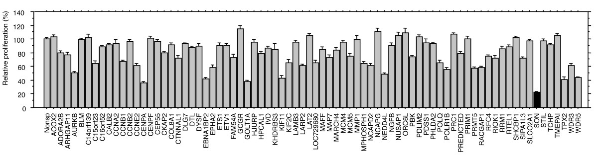 http://static-content.springer.com/image/art%3A10.1186%2F1476-4598-11-88/MediaObjects/12943_2012_Article_1079_Fig1_HTML.jpg