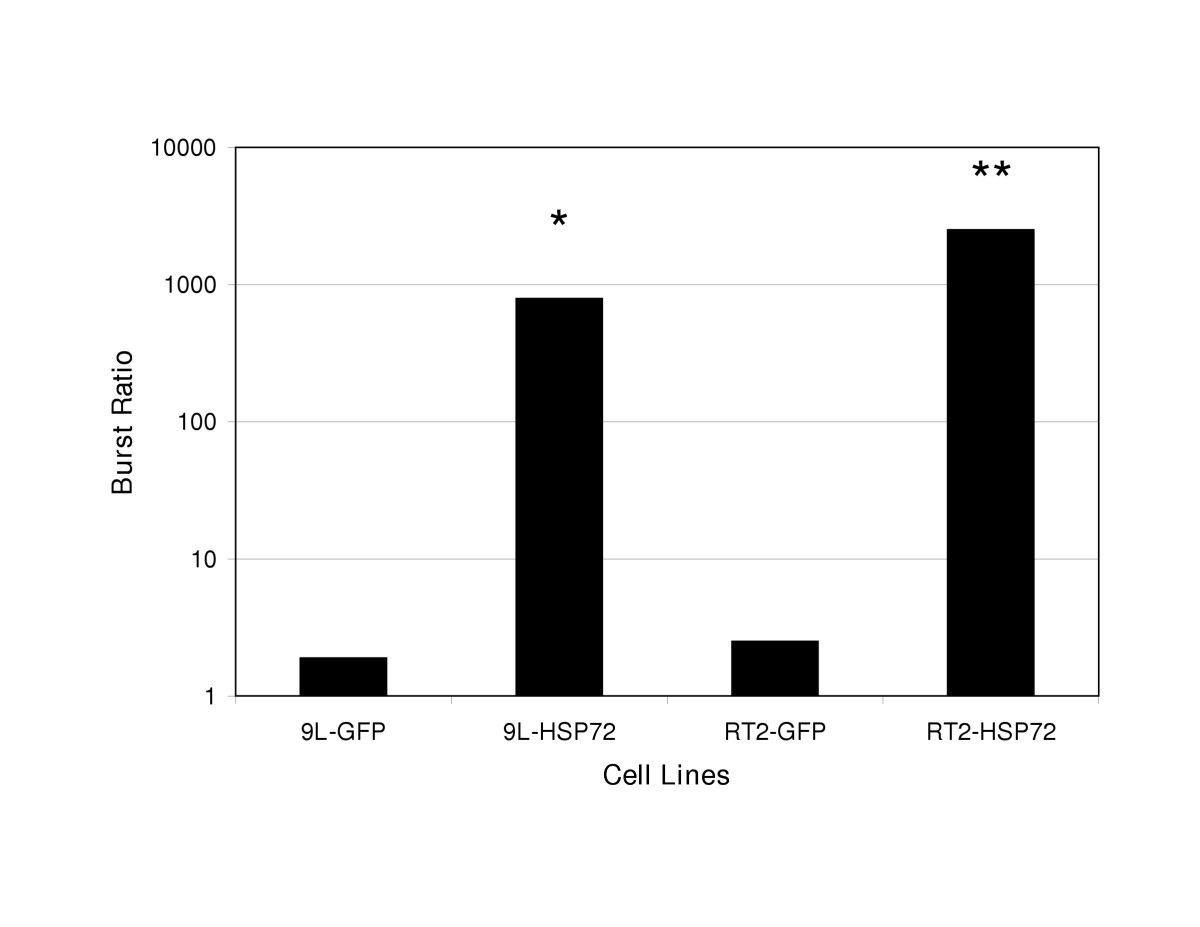 http://static-content.springer.com/image/art%3A10.1186%2F1476-4598-4-12/MediaObjects/12943_2004_Article_101_Fig5_HTML.jpg