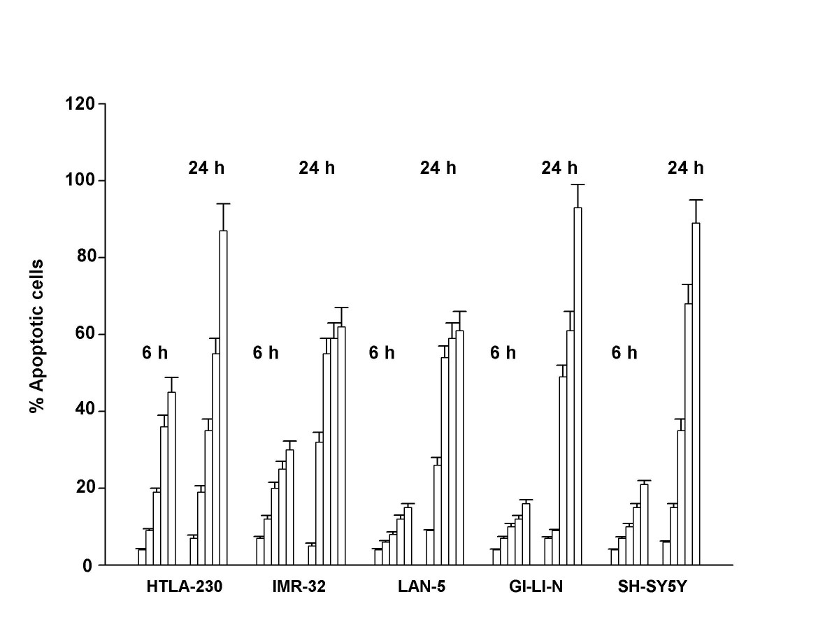 http://static-content.springer.com/image/art%3A10.1186%2F1476-4598-6-55/MediaObjects/12943_2007_Article_263_Fig1_HTML.jpg