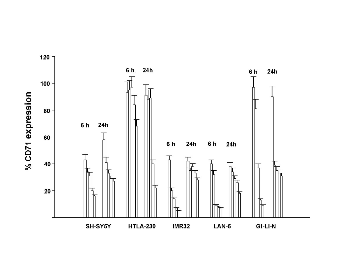 http://static-content.springer.com/image/art%3A10.1186%2F1476-4598-6-55/MediaObjects/12943_2007_Article_263_Fig2_HTML.jpg