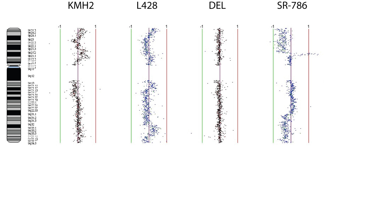 http://static-content.springer.com/image/art%3A10.1186%2F1476-4598-7-2/MediaObjects/12943_2007_Article_293_Fig2_HTML.jpg