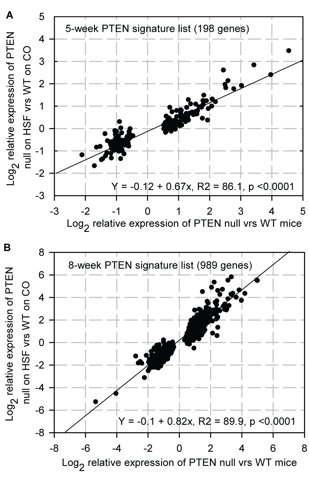 http://static-content.springer.com/image/art%3A10.1186%2F1476-4598-9-189/MediaObjects/12943_2010_Article_704_Fig10_HTML.jpg