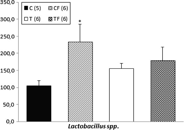 http://static-content.springer.com/image/art%3A10.1186%2F1476-511X-13-26/MediaObjects/12944_2013_Article_1034_Fig3_HTML.jpg