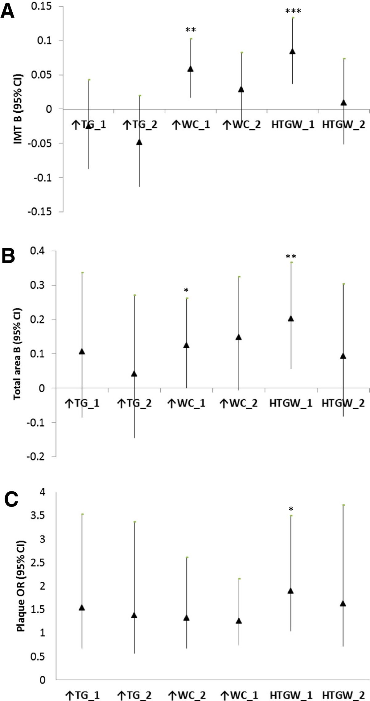 http://static-content.springer.com/image/art%3A10.1186%2F1476-511X-13-38/MediaObjects/12944_2013_Article_1040_Fig1_HTML.jpg