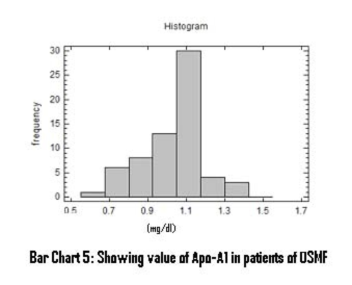 http://static-content.springer.com/image/art%3A10.1186%2F1476-511X-8-29/MediaObjects/12944_2009_Article_217_Fig6_HTML.jpg