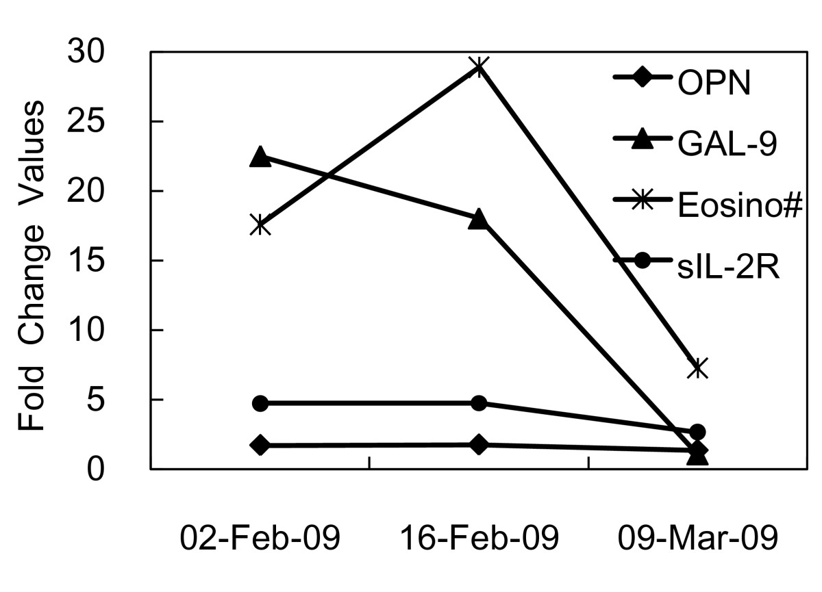 http://static-content.springer.com/image/art%3A10.1186%2F1476-7961-8-12/MediaObjects/12948_2010_Article_81_Fig1_HTML.jpg