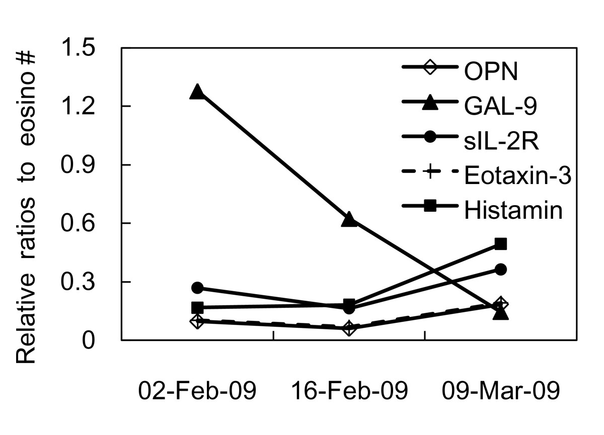 http://static-content.springer.com/image/art%3A10.1186%2F1476-7961-8-12/MediaObjects/12948_2010_Article_81_Fig2_HTML.jpg