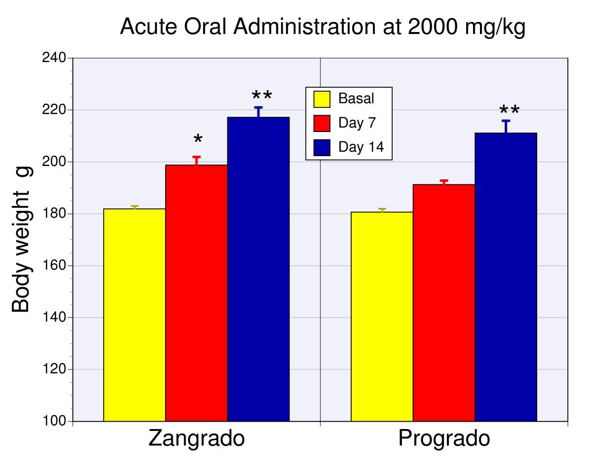 Acute oral toxicity 2 фотография