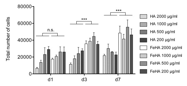 http://static-content.springer.com/image/art%3A10.1186%2F1477-3155-10-32/MediaObjects/12951_2012_195_Fig3_HTML.jpg