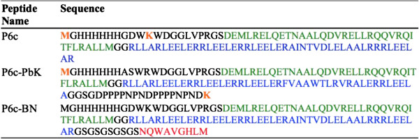 http://static-content.springer.com/image/art%3A10.1186%2F1477-3155-11-36/MediaObjects/12951_2013_250_Fig2_HTML.jpg