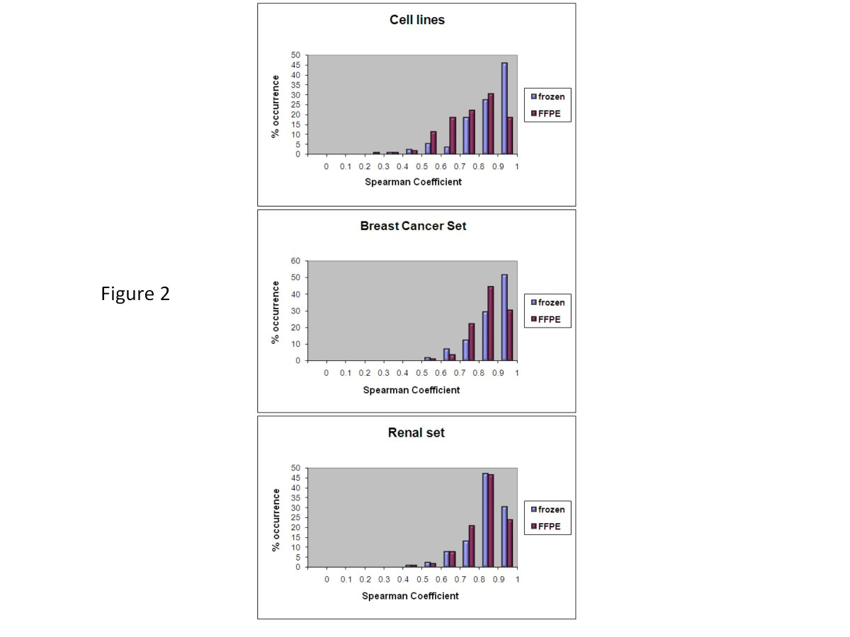 http://static-content.springer.com/image/art%3A10.1186%2F1477-5956-10-56/MediaObjects/12953_2012_Article_399_Fig2_HTML.jpg
