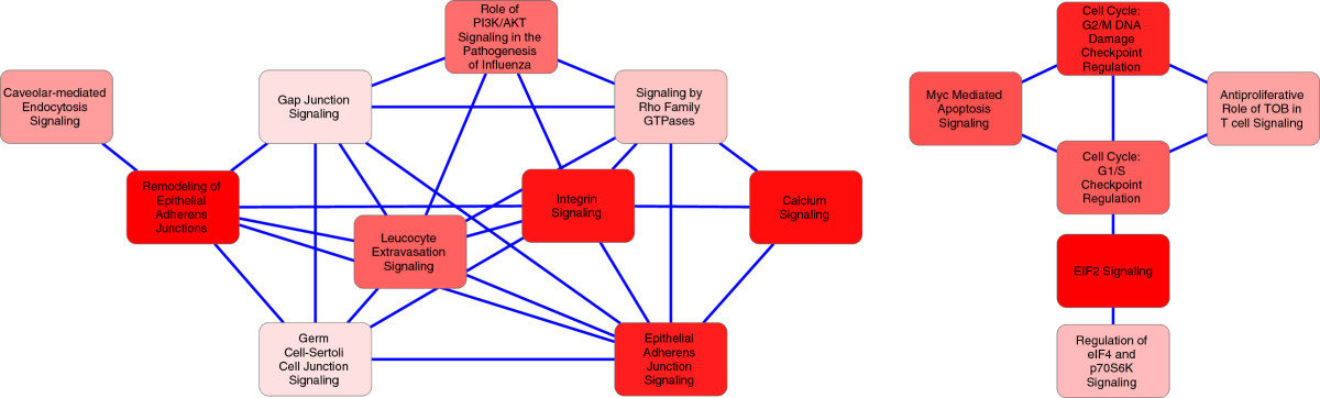 http://static-content.springer.com/image/art%3A10.1186%2F1477-5956-11-38/MediaObjects/12953_2013_Article_447_Fig3_HTML.jpg