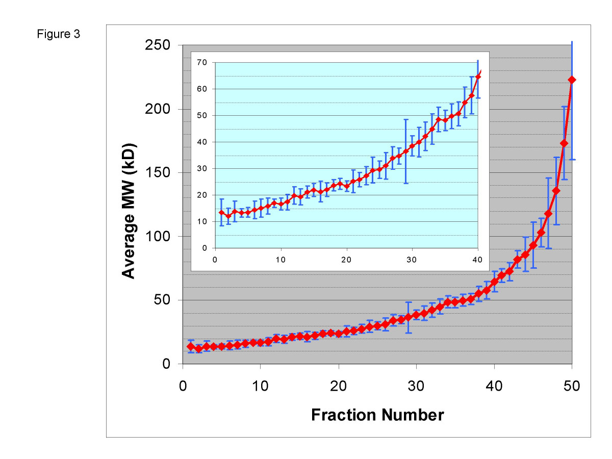 http://static-content.springer.com/image/art%3A10.1186%2F1477-5956-3-6/MediaObjects/12953_2005_Article_22_Fig3_HTML.jpg