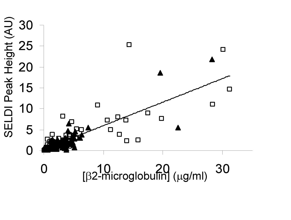http://static-content.springer.com/image/art%3A10.1186%2F1477-5956-6-19/MediaObjects/12953_2008_Article_87_Fig10_HTML.jpg
