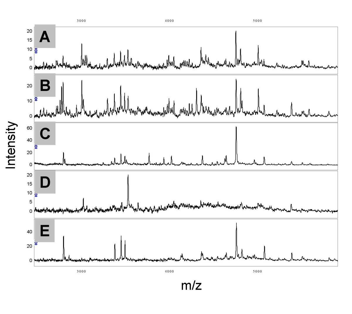 http://static-content.springer.com/image/art%3A10.1186%2F1477-5956-6-19/MediaObjects/12953_2008_Article_87_Fig1_HTML.jpg