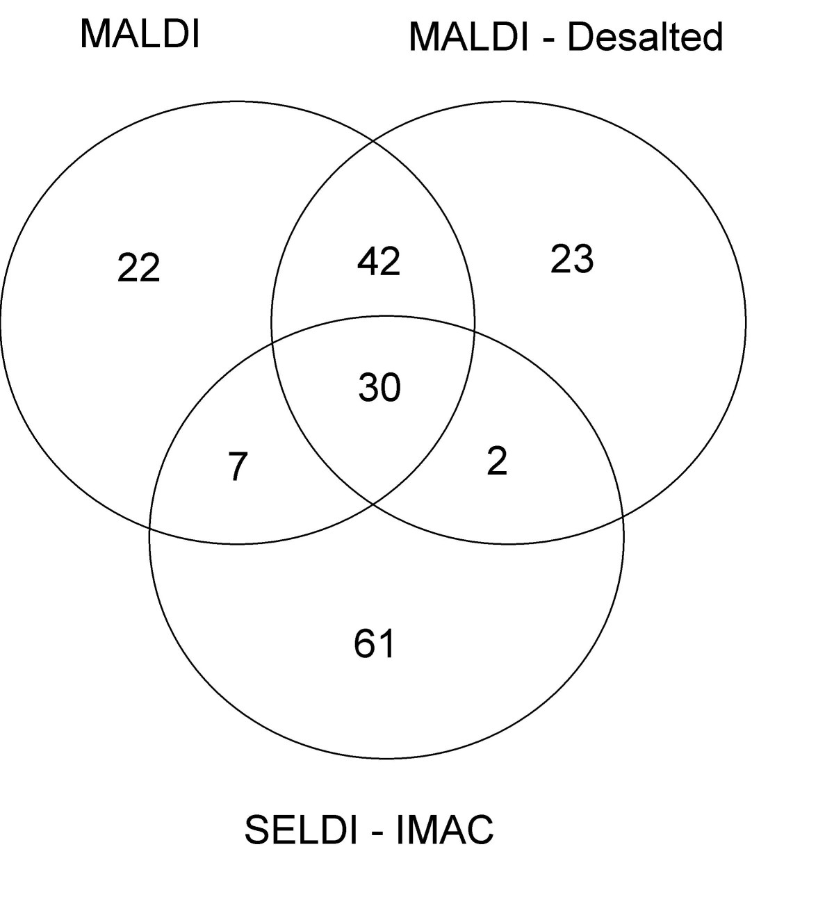 http://static-content.springer.com/image/art%3A10.1186%2F1477-5956-6-19/MediaObjects/12953_2008_Article_87_Fig3_HTML.jpg
