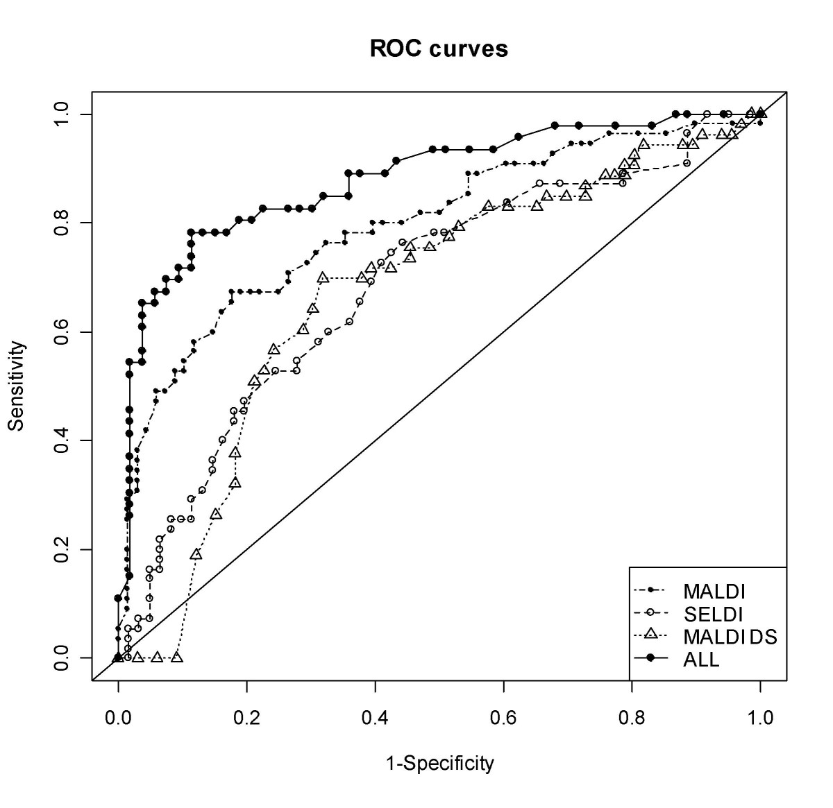 http://static-content.springer.com/image/art%3A10.1186%2F1477-5956-6-19/MediaObjects/12953_2008_Article_87_Fig5_HTML.jpg